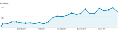 Internet Marketing Client Case Study Traffic Growth