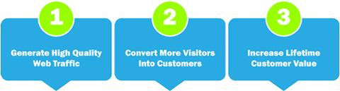 Generate High Quality Web Traffic