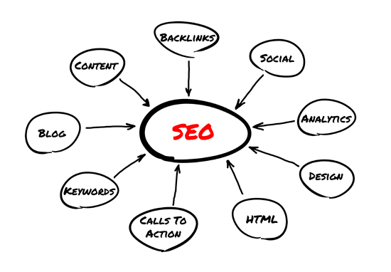 Structured Search Engine Optimization