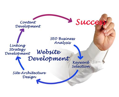 Web Development Marketing
